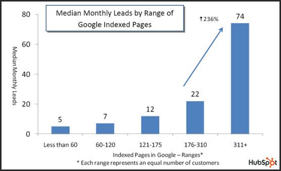سرعت ایندکس مطالب در گوگل