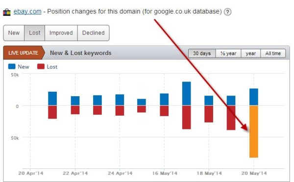 نمودار رتبه بندی - سئو گوگل