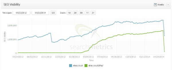 نمودار داده های ebaye.com -سئو گوگل